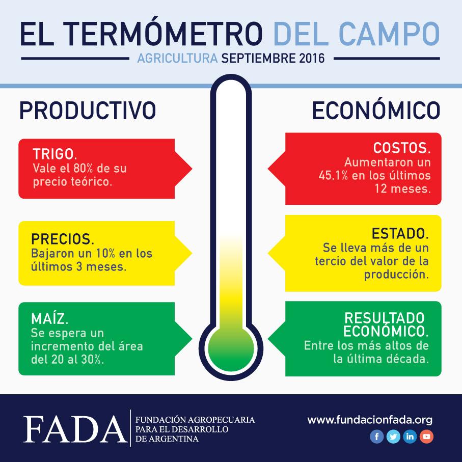 termometro-fada-septiembre-2016-redes