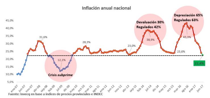 inflacion anual