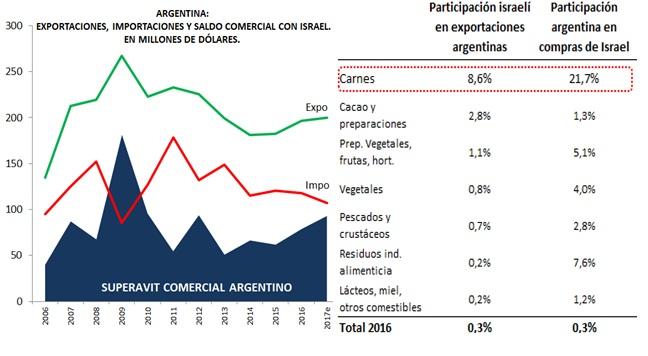 Argentina Israel 1