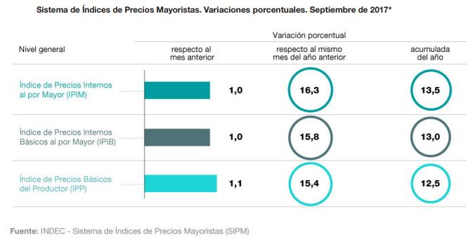 precios mayoristas