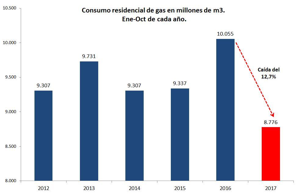 Por aumento de tarifas cae fuerte consumo domiciliario de for Ministerio de consumo